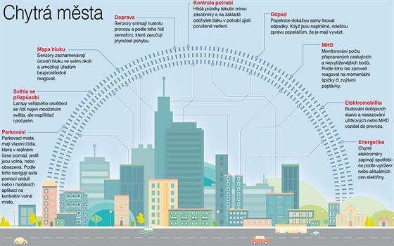 Smart City Třebíč? Ne tak docela